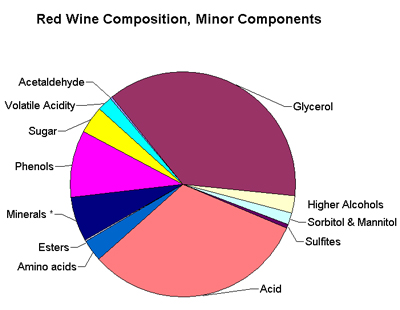 5 Things You Should Know About Sulfites In Wine San