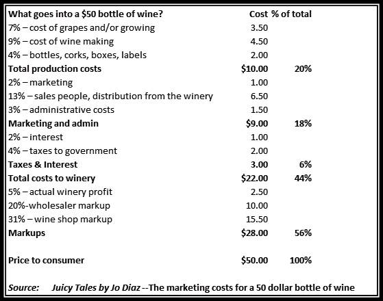 What goes into a 50 dollar bottle of wine What goes into a $50 bottle of wine?