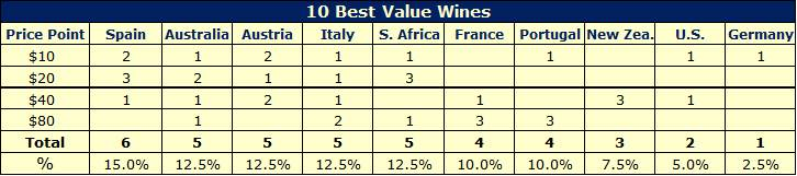 worlds best wine values2 Worlds most expensive and best value wines